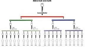 Master Kilit ve Sistemleri